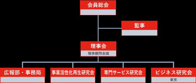 ASSE組織図